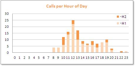 Calls per hour