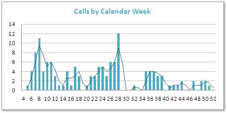 Calls per calendar week