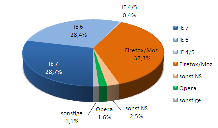 Stats: Browsers