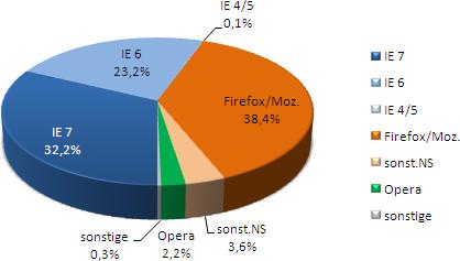 Browser bis 2008/04