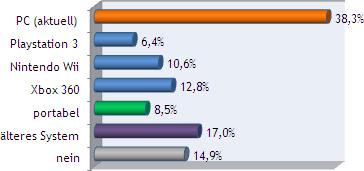 Umfrage-Ergebnis Spiele