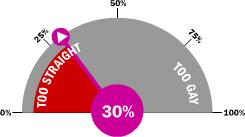 30% gay