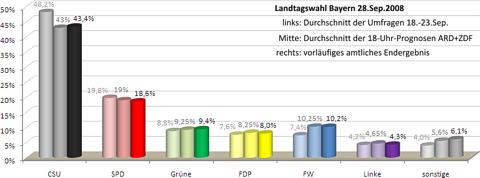 Umfragen, Prognosen, Ergebnis (480)