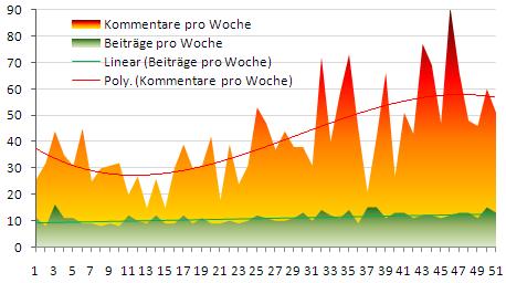 Beiträge und Kommentare pro Woche 2008