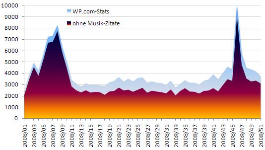 Seitenaufrufe pro Woche 2008