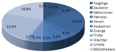 Scheibenwelt-Test: Prozent