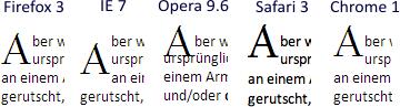 Initialen in verschiedenen Browsern