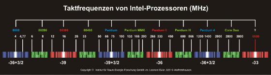 GS-CPU-Grafik