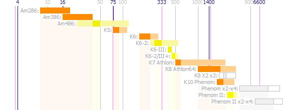 AMD-CPU-Frequenzen