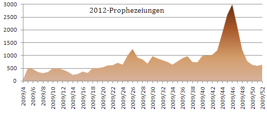 2012-Prophezeiungen pro Woche