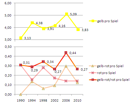 WM 2010 Karten-Statistik