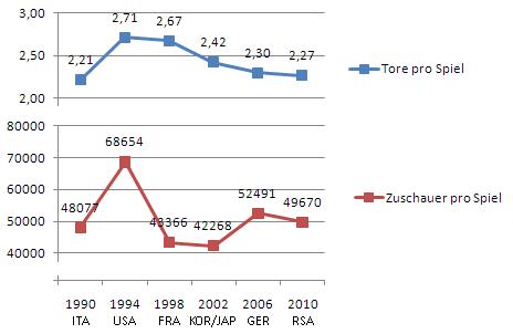 WM 2010 Statistik Tore & Zuschauer