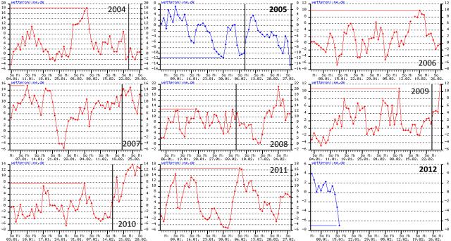 Temperaturkurven 2004-2012