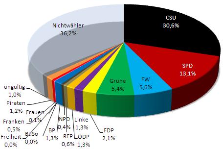 Tortendiagramm Gesamtstimmen LTW Bayern 2013 - inkl. Nichtwähler