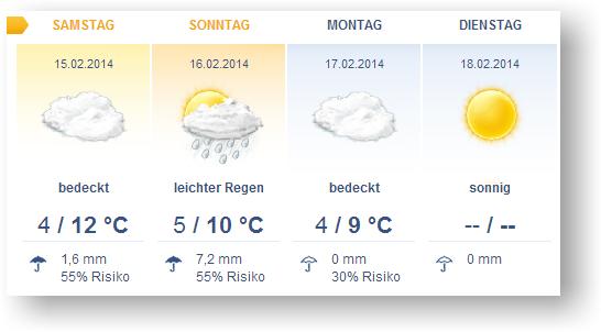 Vorhersage für Samstag bis Dienstag; am Dienstag sonnig, Temperatur – /--, 0mm Regen, Regenrisiko fehlt