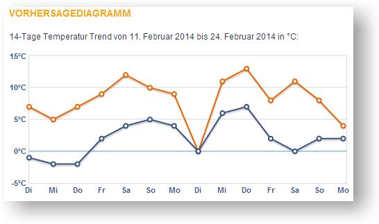 Temperaturdiagramm mit Abfall auf 0° für Höchst- und Tiefsttemperatur am nächsten Dienstag