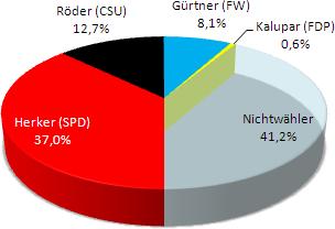Kommunalwahlen 2014 Bürgermeister Pfaffenhofen/Ilm (vorl.)