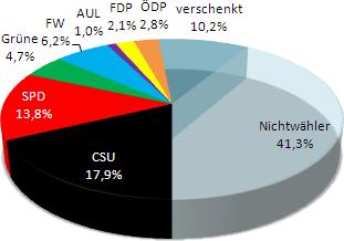 Kommunalwahlen 2014 Kreistag Pfaffenhofen/Ilm (vorl.)