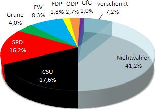 Kommunalwahlen 2014 Stadtrat Pfaffenhofen/Ilm (vorl.)