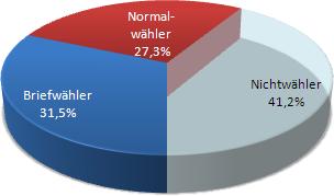 Kommunalwahlen 2014 Wähler Pfaffenhofen/Ilm