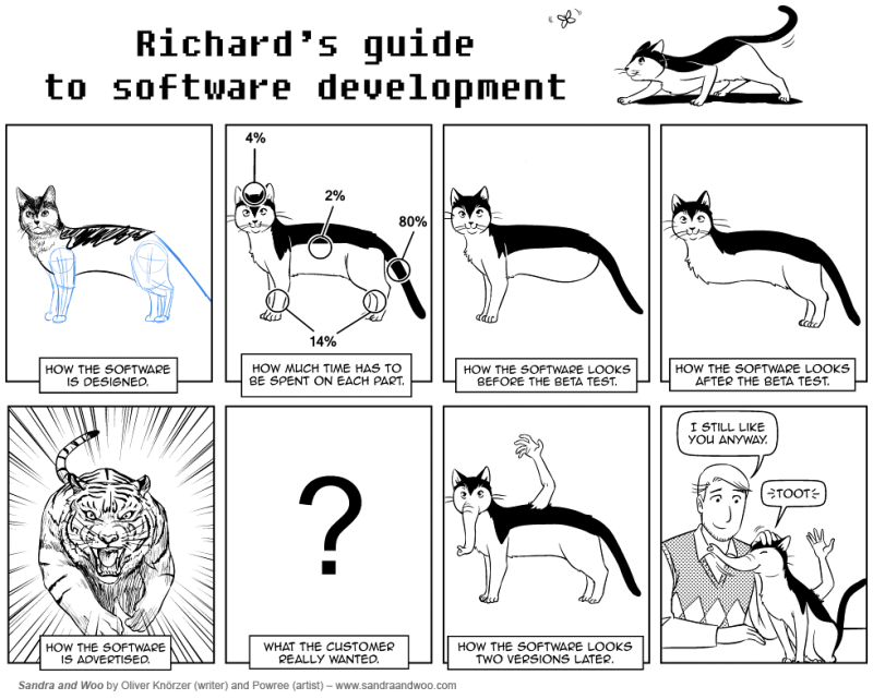 software-engineering-now-with-cats